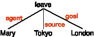 言語情報処理 用語集